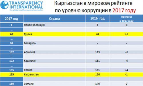 Мрот по Москве Хорошёвский с 1 июля 2019 для больничного листа
